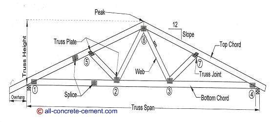 Roof truss design, Roof truss plans, Residential roof truss design, Roof truss diagrams, Building roof trusses
